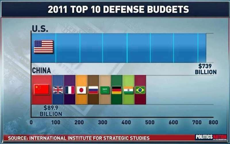 bilancio-dell-imperialismo-guerrafondaio